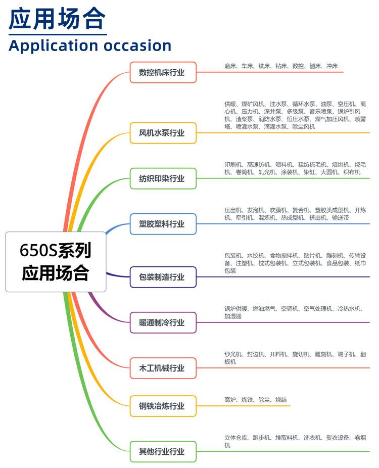 650S系列变频器应用场合