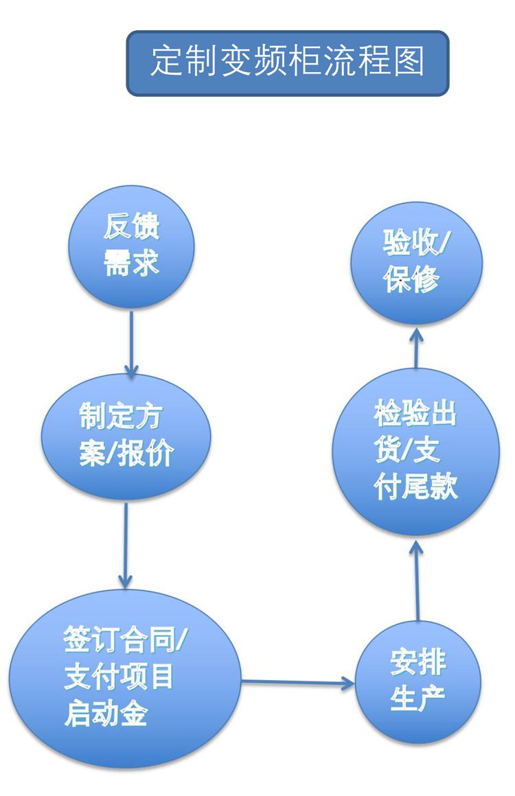 变频柜定制流程图